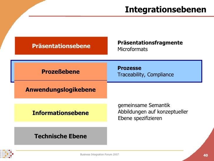 Integrationsebenen Technische Ebene Informationsebene Anwendungslogikebene Prozeßebene Präsentationsebene gemeinsame Seman...
