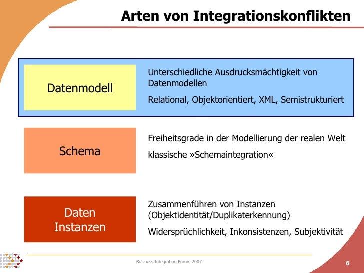 Arten von Integrationskonflikten Datenmodell Schema Daten Instanzen Unterschiedliche Ausdrucksmächtigkeit von Datenmodelle...