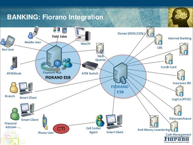 Fiorano ESB: Integration Solution for Banks