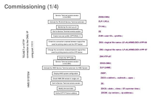 Integration Steps on Radiomobile Network Equipment RNC IPA Slide 2