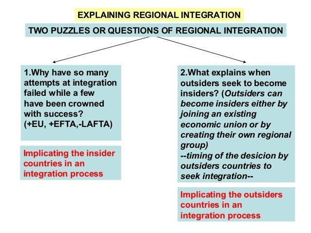 levels of economic integration