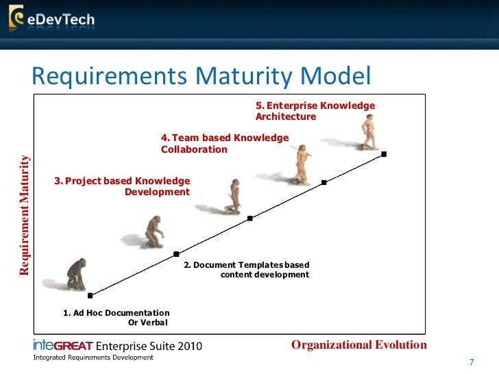 Requirements Maturity Model                                                                   5. Enterprise Knowledge     ...
