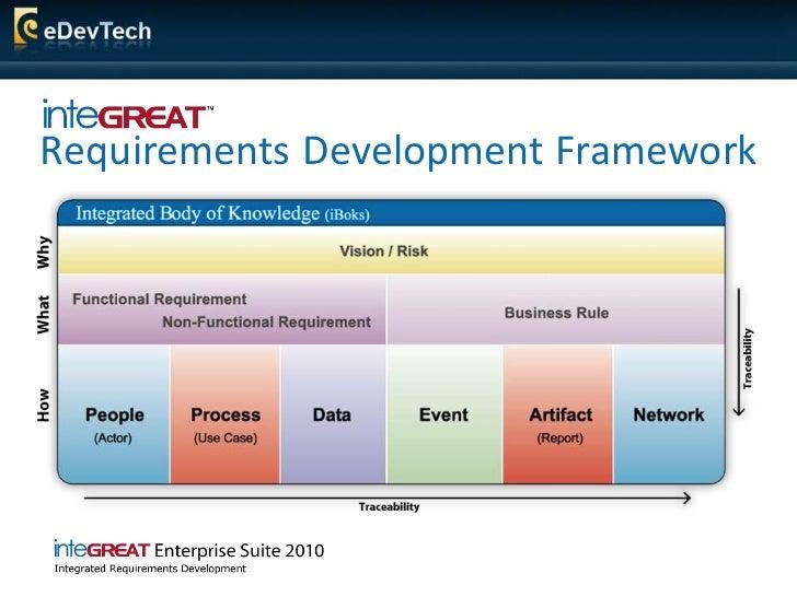 Requirements Development Framework