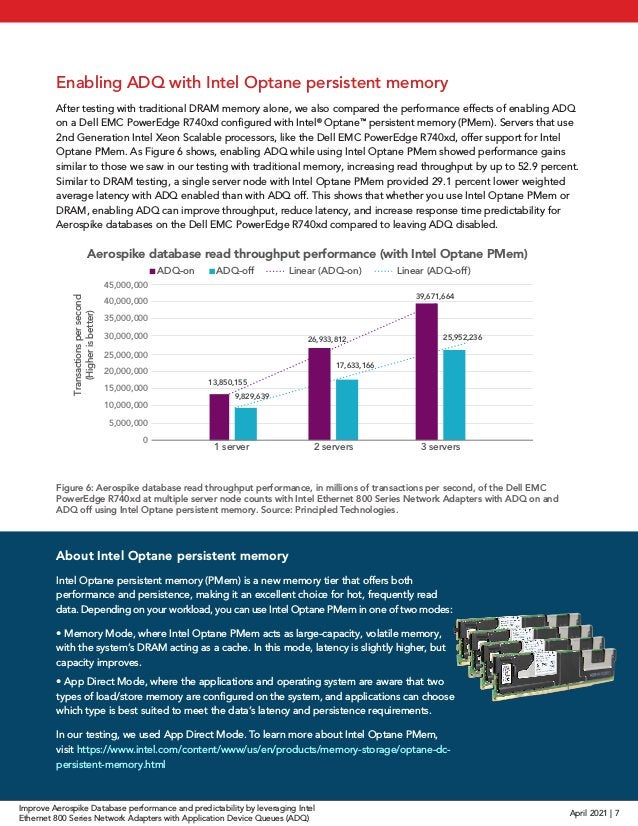 Figure 6: Aerospike database read throughput performance, in millions of transactions per second, of the Dell EMC PowerEdg...