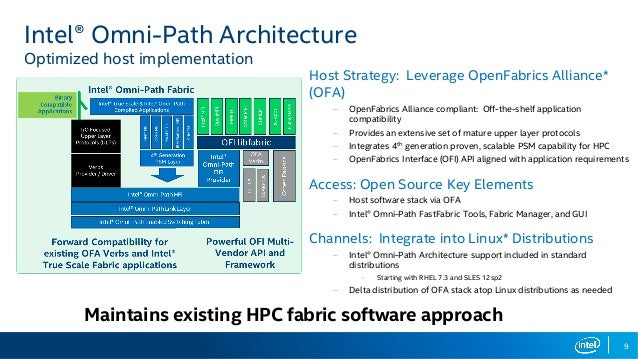 Overview Of Intel 174 Omni Path Architecture