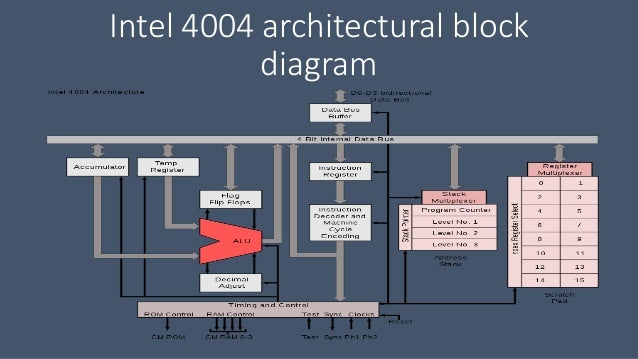 intel 4004 instruction set
