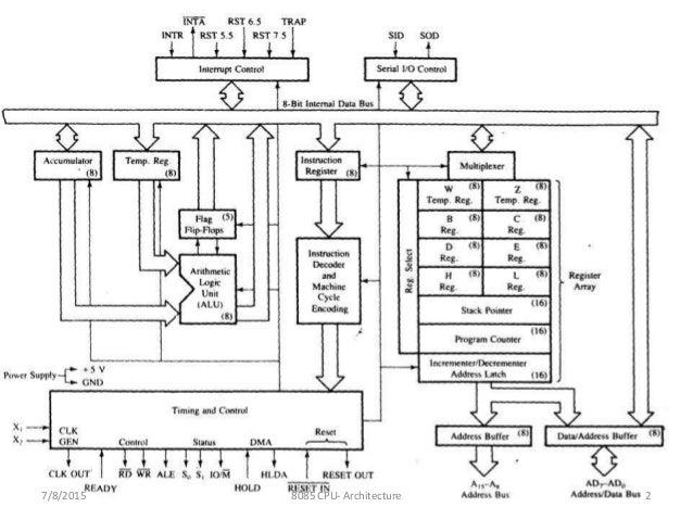 Intel 8085 Architecture