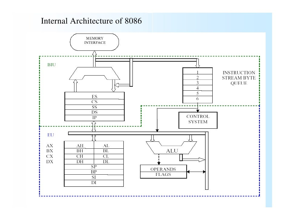 Intel 8086 for Architecture 8086