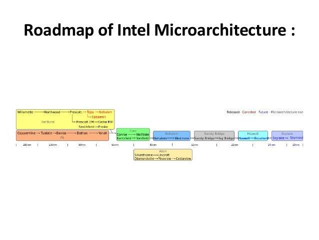 intel x86_64 instruction set