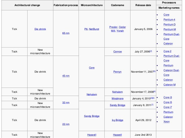 Intel core i3 i5 i7 core2 duo and atom processors for Pentium 4 architecture