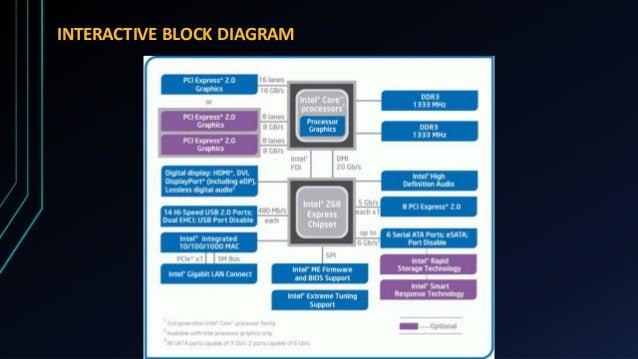 pentium 3 block diagram intel core i3 processor  intel core i3 processor
