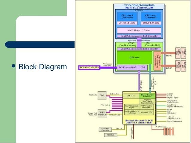 Intel I5 Motherboard Block Diagram Pdf Wiring Diagram