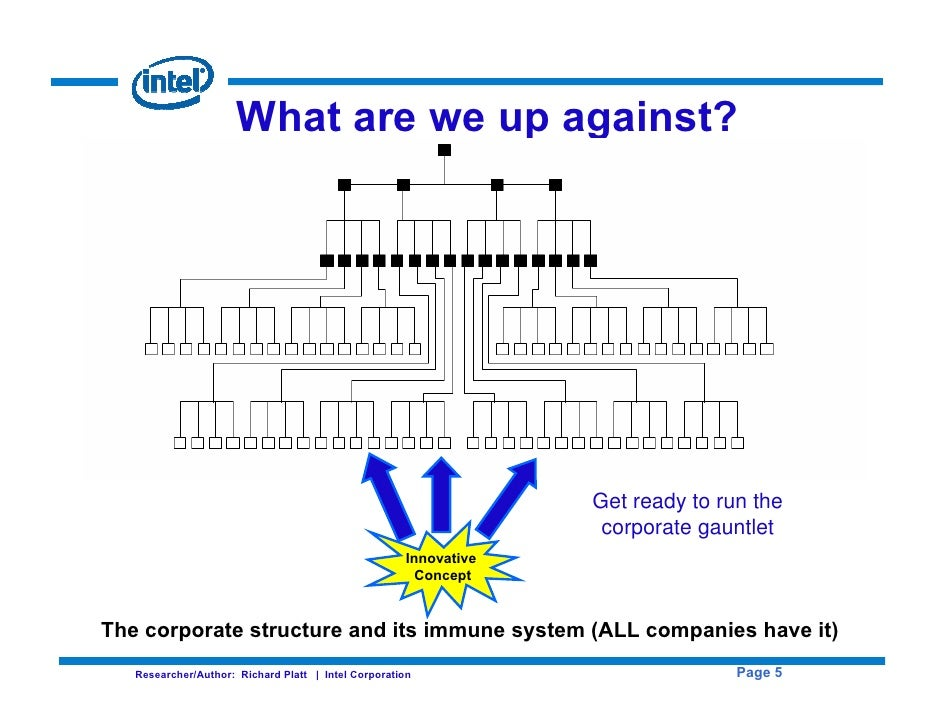 intel organizational structure essay Does it solve intel's capital structure dilemma  intel capital structure essay   intel's capital structure dilemma was that it was holding too much cash on hand   an optimal proportion of equity and debt as a company's capital structure is an .