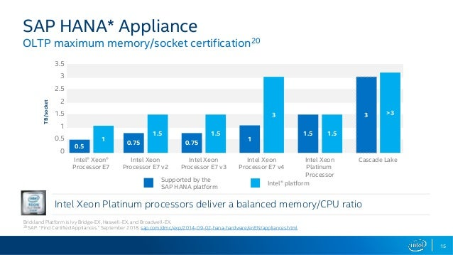 Bringing The Memory Revolution to Your Intelligent Enterpise
