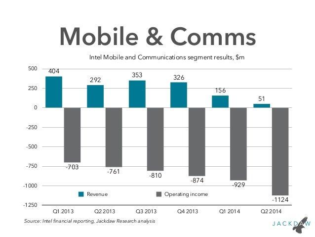 Intel Q2 2014 Earnings Charts