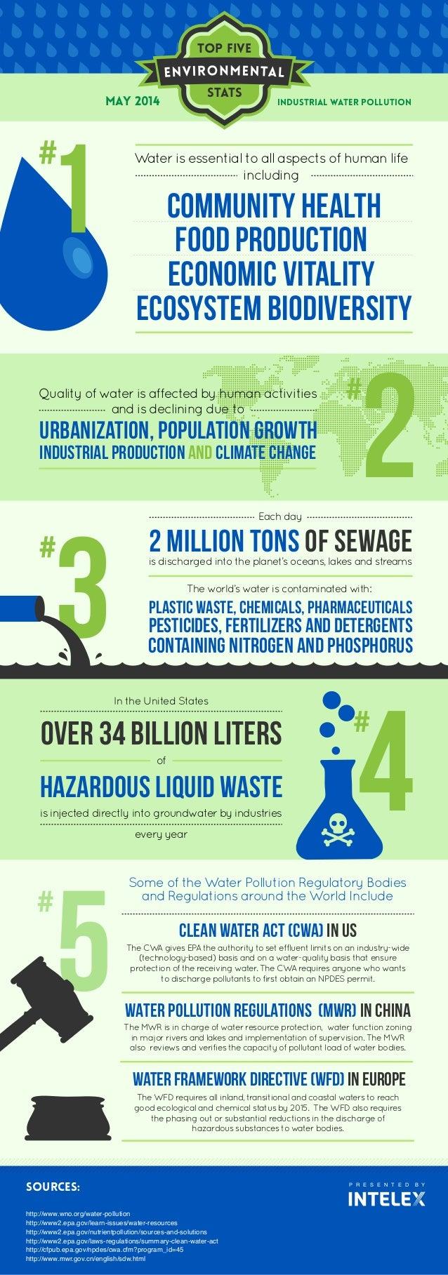 Top five Stats P R E S E N T E D B Y SOURCES: http://www.wno.org/water-pollution http://www2.epa.gov/learn-issues/water-re...