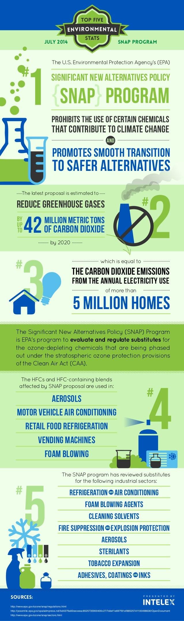 Top five Stats P R E S E N T E D B Y SOURCES: http://www.epa.gov/ozone/snap/regulations.html http://yosemite.epa.gov/opa/a...