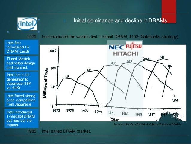 Intel Marketing Mix