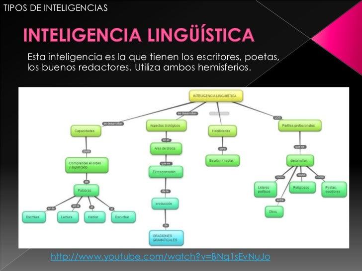 TIPOS DE INTELIGENCIAS    Esta inteligencia es la que tienen los escritores, poetas,    los buenos redactores. Utiliza amb...