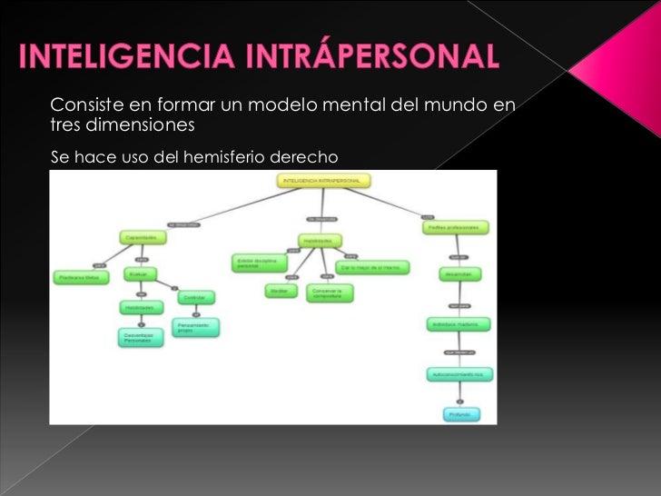 Consiste en formar un modelo mental del mundo entres dimensionesSe hace uso del hemisferio derecho