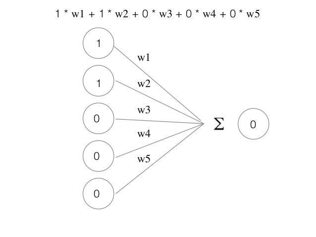 Inteligncia artificial e redes neurais em php bigdata 18 ccuart Choice Image