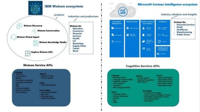 Cognitive Services Start coding