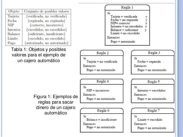 Inteligencia artificial unidad iii for Cuanto se puede retirar de un cajero