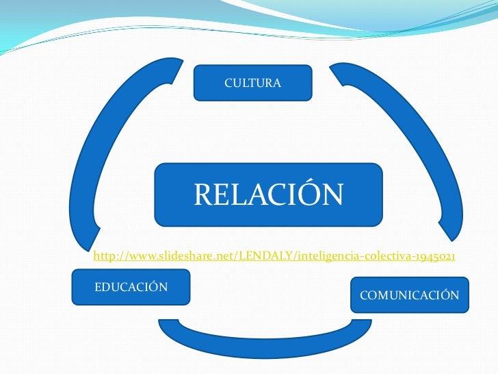 CULTURA                 RELACIÓN     UChttp://www.slideshare.net/LENDALY/inteligencia-colectiva-1945021EDUCACIÓN          ...