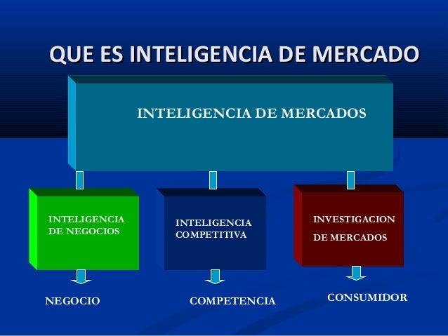 Inteligencia de mercados for Que es mercado exterior