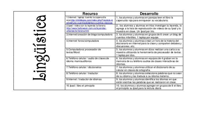 RecursoDesarrollo1.Internet / laptop /cuento la caperucita roja.http://childtopia.com/index.php?module=home&func=cuentos&i...
