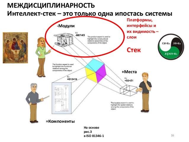 МЕЖДИСЦИПЛИНАРНОСТЬ Интеллект-стек – это только одна ипостась системы На основе рис.3 в ISO 81346-1 -Модули =Компоненты +М...