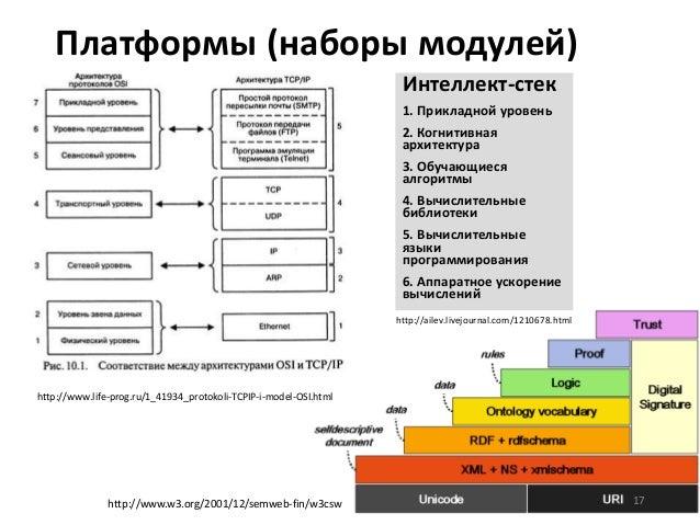 Платформы (наборы модулей) Интеллект-стек 1. Прикладной уровень 2. Когнитивная архитектура 3. Обучающиеся алгоритмы 4. Выч...