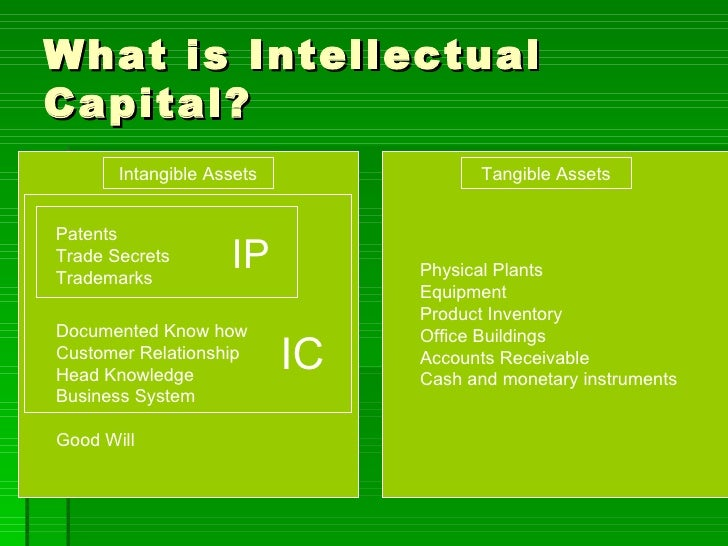 What is Intellectual Capital? Intangible Assets Tangible Assets Patents Trade Secrets Trademarks Documented Know how Custo...