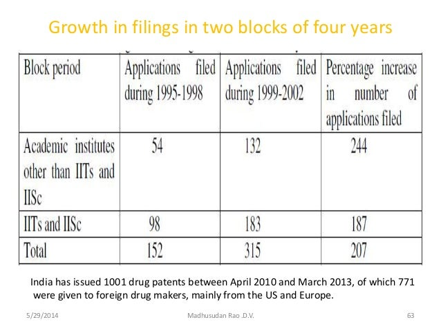 Growth in filings in two blocks of four years x 5/29/2014 Madhusudan Rao .D.V. 63 India has issued 1001 drug patents betwe...