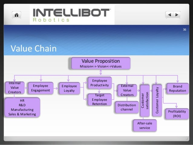 Intellibot S Robot For Cleaning
