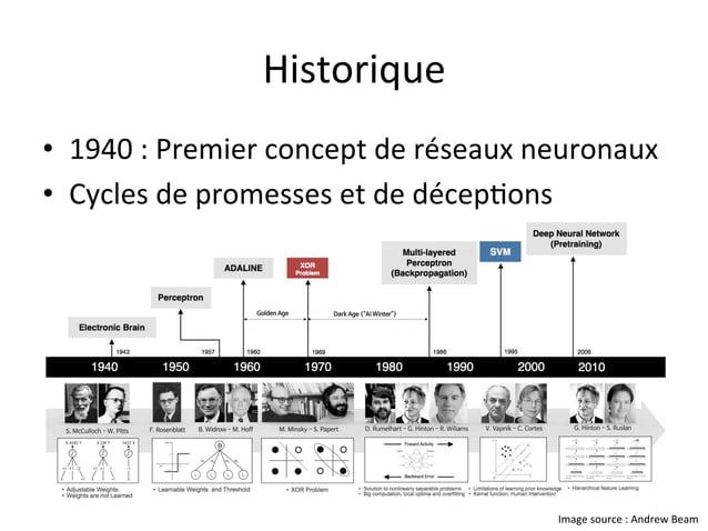 Historique • 1940:Premierconceptderéseauxneuronaux • Cyclesdepromessesetdedécep,ons Imagesource:Andrew...