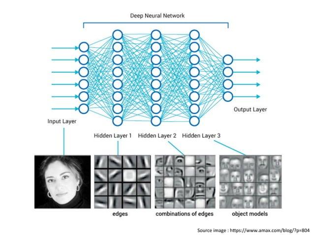 Frameworks • Sci-KitLearn • Theanos • Caffe • Keras • TensorFlow
