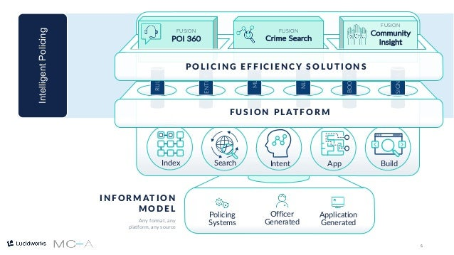 5 I N F O R M AT I O N M O D E L Any format, any platform, any source Officer Generated Policing Systems Application Gener...