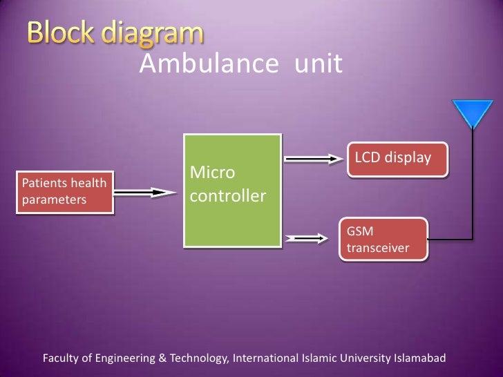 Intelligent Ambulance With Automatic Traffic Control New