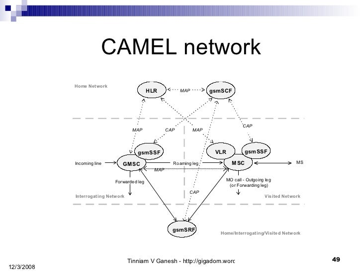 camel call flows The examples listed below are hosted at apache we also offer the articles page as a collection of 3rd-party camel material - such as tutorials, blog posts, published.