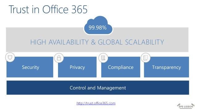 Billedresultat for office 365 high availability & global scalability