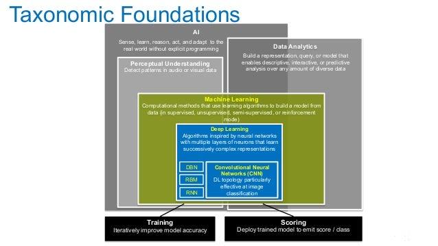 2 Taxonomic Foundations AI Data Analytics Build a representation, query, or model that enables descriptive, interactive, o...