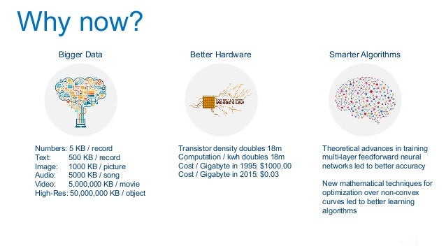 4 Why now? Bigger Data Better Hardware Smarter Algorithms Numbers: 5 KB / record Text: 500 KB / record Image: 1000 KB / pi...