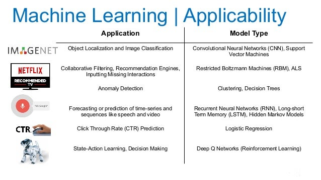 Machine Learning | Applicability Application Model Type Object Localization and Image Classification Convolutional Neural ...