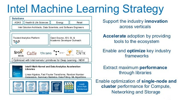 Intel Machine Learning Strategy 3D XPoint Intel® Math Kernel and Data Analytics Acceleration Libraries Linear Algebra, Fas...