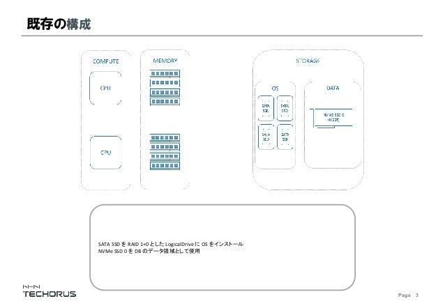 Page 3 既存の構成 SATA SSD を RAID 1+0 とした LogicalDriveに OS をインストール NVMe SSD 0 を DB のデータ領域として使用