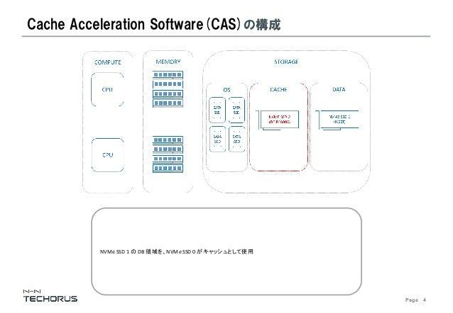 Page 4 Cache Acceleration Software(CAS)の構成 NVMe SSD 1 の DB 領域を、NVMe SSD 0 がキャッシュとして使用