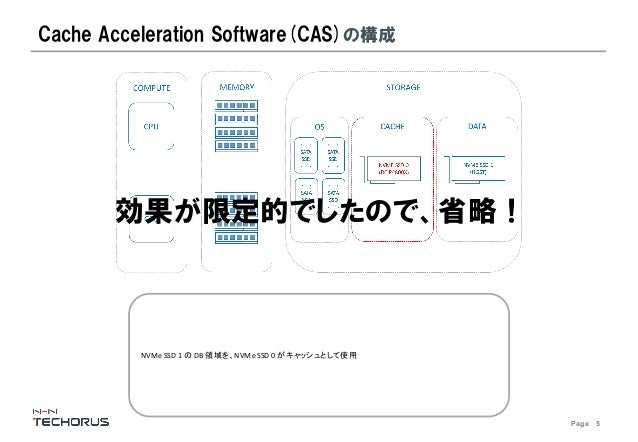 Page 5 Cache Acceleration Software(CAS)の構成 NVMe SSD 1 の DB 領域を、NVMe SSD 0 がキャッシュとして使用 効果が限定的でしたので、省略!