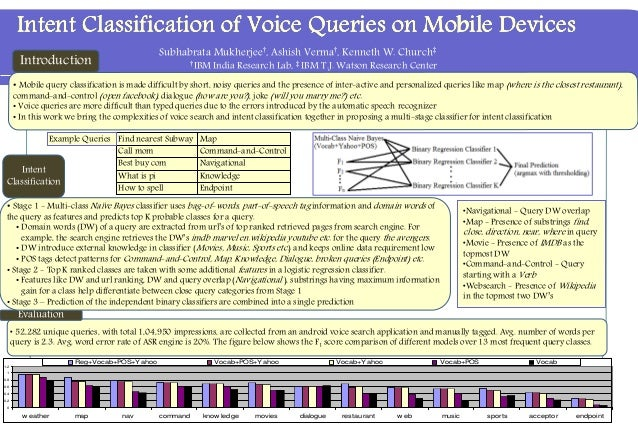 Intent Classification of Voice Queries on Mobile DevicesIntent Classification of Voice Queries on Mobile DevicesIntent Cla...