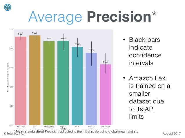 NLU / Intent Detection Benchmark by Intento, August 2017